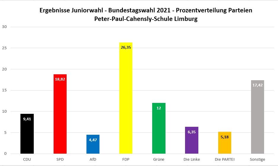 Juniorwahl 2021 Bundestag Zweitstimme